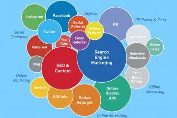 Terminologija digitalnog marketinga za 2019. godinu